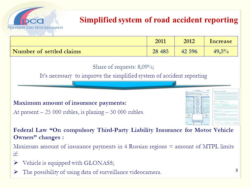 Share of requests: 8,09%; It's necessary to improve the simplified system of accident reporting Maximum amount of insurance payments: At present – 25