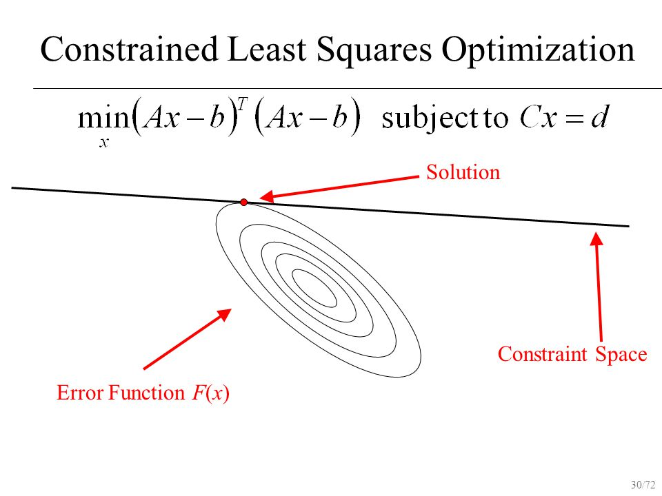 30/72 Constrained Least Squares Optimization Constraint Space Error Function F(x) Solution