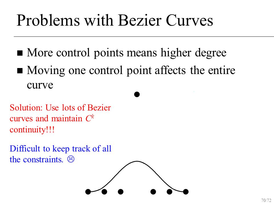 70/72 Problems with Bezier Curves More control points means higher degree Moving one control point affects the entire curve Solution: Use lots of Bezier curves and maintain C k continuity!!.