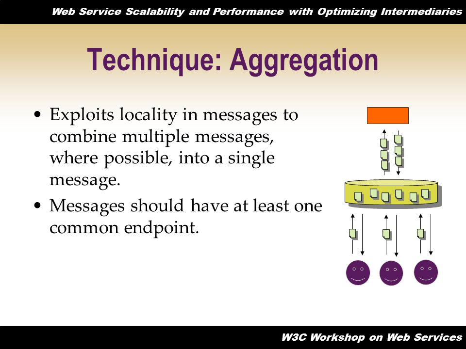Web Service Scalability and Performance with Optimizing Intermediaries W3C Workshop on Web Services Technique: Aggregation Exploits locality in messages to combine multiple messages, where possible, into a single message.