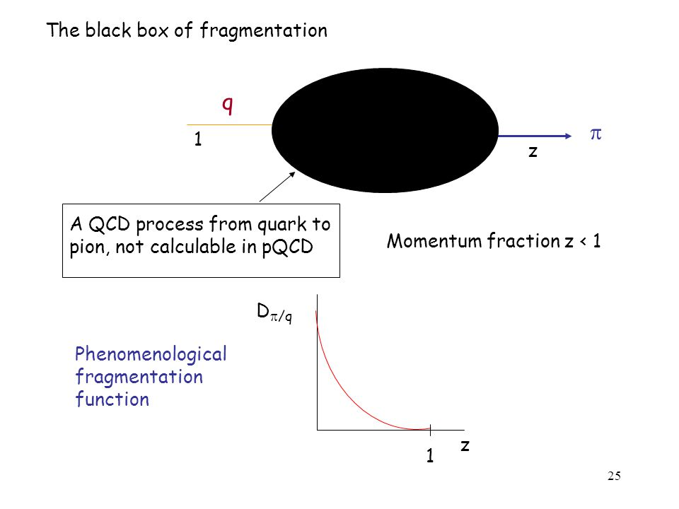 25 The black box of fragmentation  q A QCD process from quark to pion, not calculable in pQCD z 1 Momentum fraction z < 1 Phenomenological fragmentation function D  /q z 1