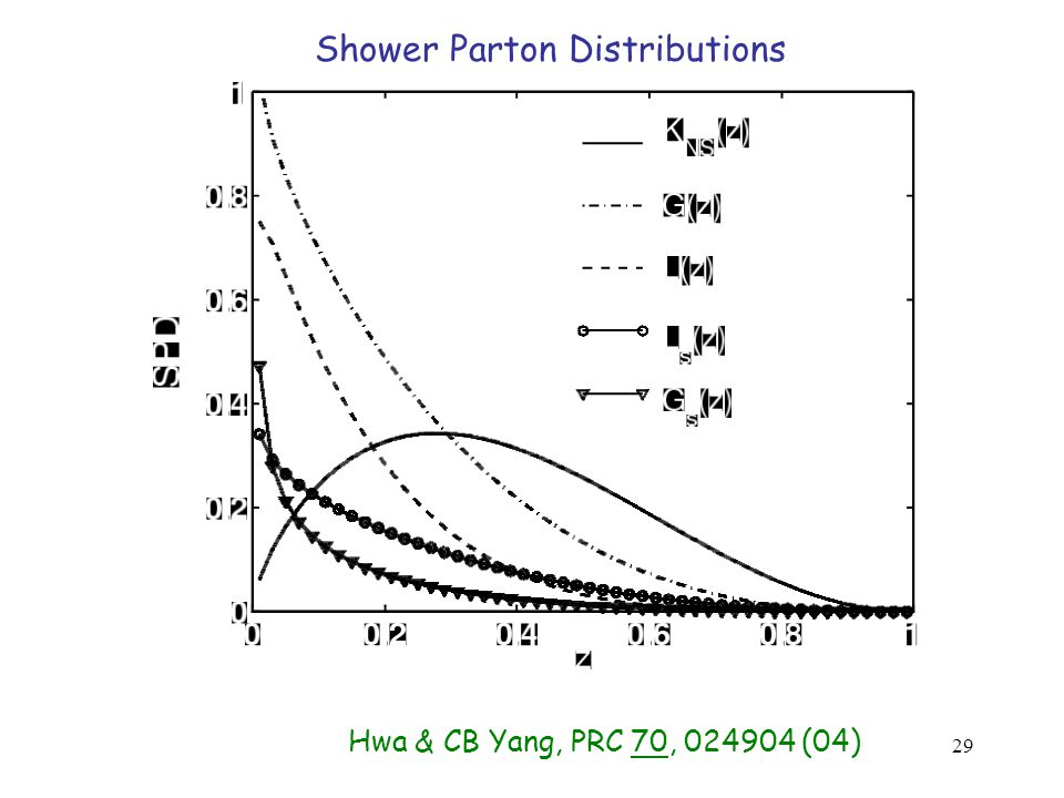 29 Shower Parton Distributions Hwa & CB Yang, PRC 70, 024904 (04)