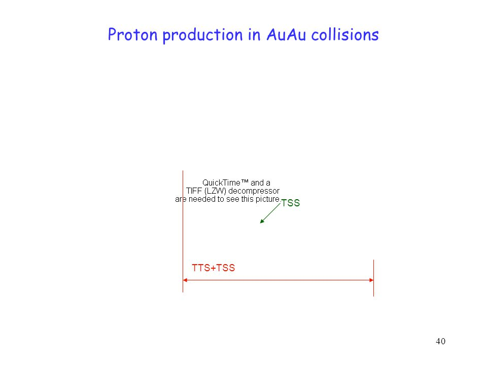 40 Proton production in AuAu collisions TTS+TSS TSS