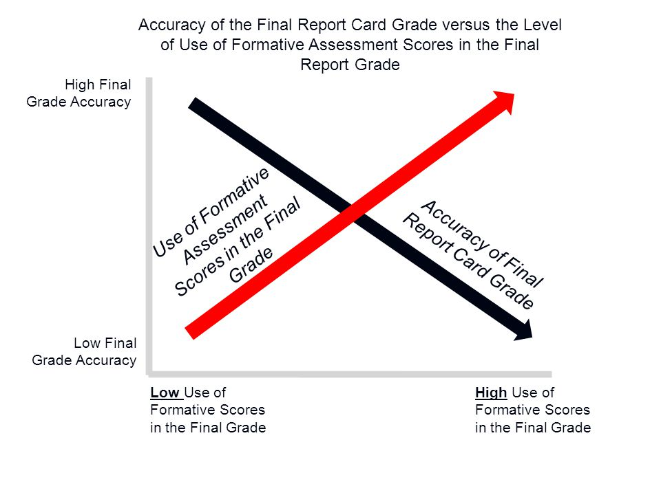 High Final Grade Accuracy Low Final Grade Accuracy Low Use of Formative Scores in the Final Grade High Use of Formative Scores in the Final Grade Use