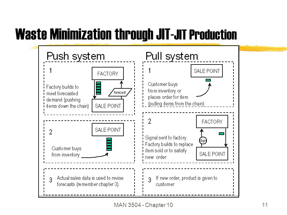 MAN 3504 - Chapter 1011 Waste Minimization through JIT- JIT Production