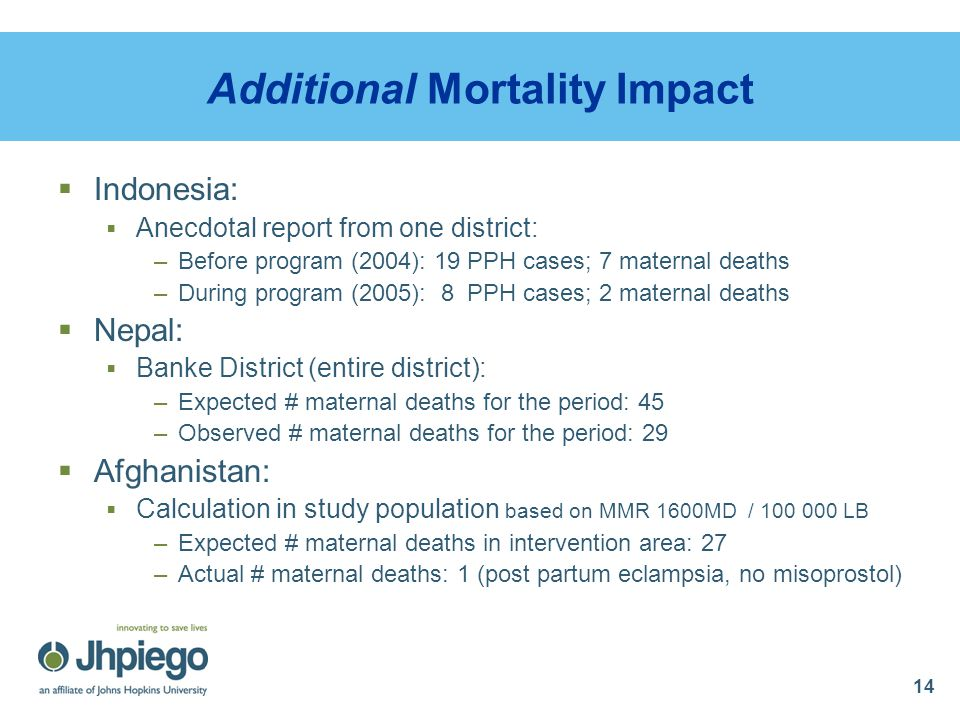 14 Additional Mortality Impact  Indonesia:  Anecdotal report from one district: –Before program (2004): 19 PPH cases; 7 maternal deaths –During prog