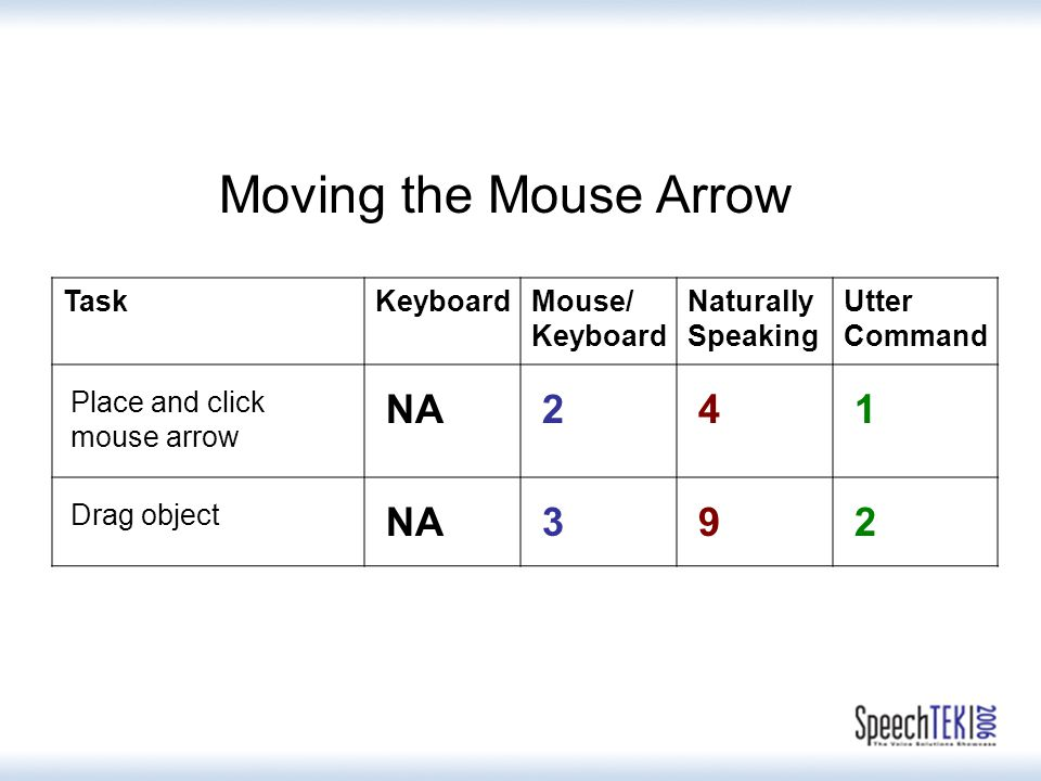 TaskKeyboardMouse/ Keyboard Naturally Speaking Utter Command Place and click mouse arrow NA 2 4 1 Drag object NA 3 9 2 Moving the Mouse Arrow