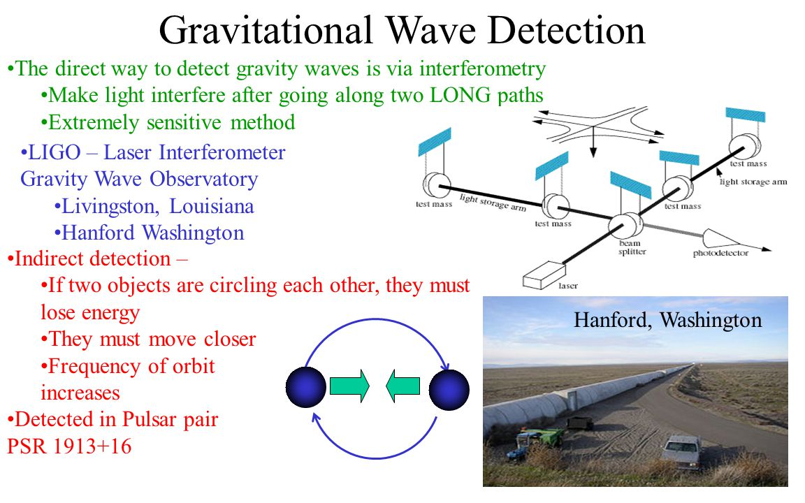 Gravitational Wave Detection The direct way to detect gravity waves is via interferometry Make light interfere after going along two LONG paths Extrem