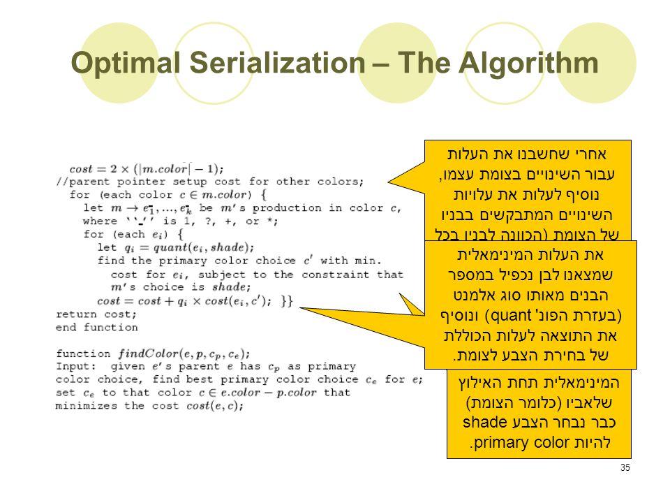 35 Optimal Serialization – The Algorithm אחרי שחשבנו את העלות עבור השינויים בצומת עצמו, נוסיף לעלות את עלויות השינויים המתבקשים בבניו של הצומת (הכוונה לבניו בכל העצים בהם הצומת משתתף).
