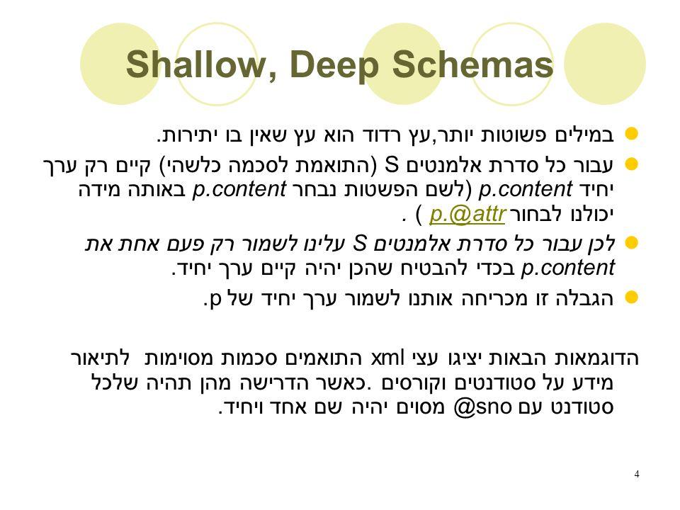 4 Shallow, Deep Schemas במילים פשוטות יותר,עץ רדוד הוא עץ שאין בו יתירות.