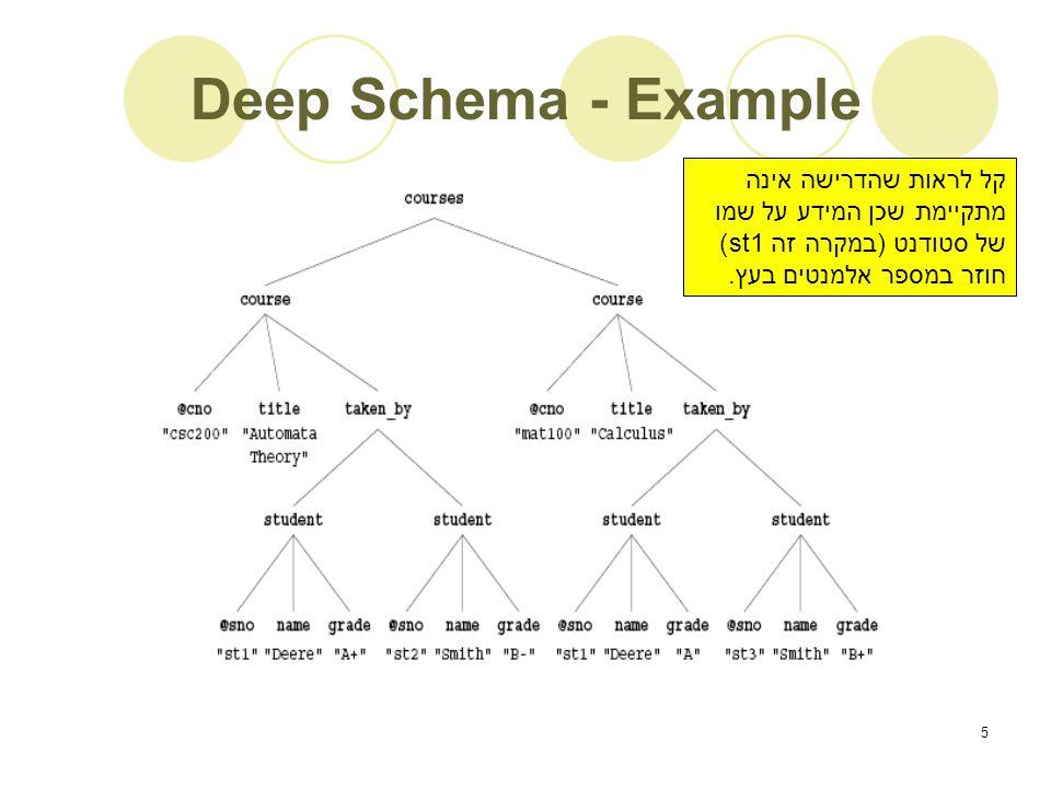 5 Deep Schema - Example קל לראות שהדרישה אינה מתקיימת שכן המידע על שמו של סטודנט (במקרה זה st1) חוזר במספר אלמנטים בעץ.