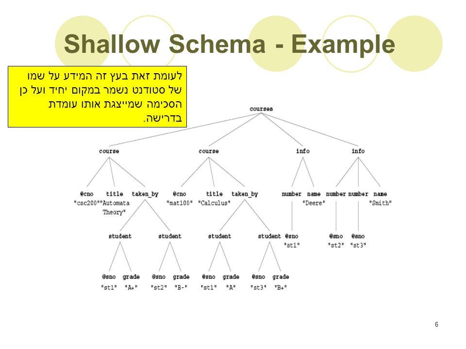 6 Shallow Schema - Example לעומת זאת בעץ זה המידע על שמו של סטודנט נשמר במקום יחיד ועל כן הסכימה שמייצגת אותו עומדת בדרישה.