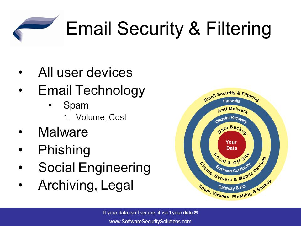 Email Security & Filtering All user devices Email Technology Spam 1.Volume, Cost Malware Phishing Social Engineering Archiving, Legal If your data isn't secure, it isn't your data.® www.SoftwareSecuritySolutions.com