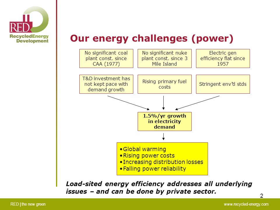 RED | the new greenwww.recycled-energy.com 2 Our energy challenges (power) 1.5%/yr growth in electricity demand No significant coal plant const.