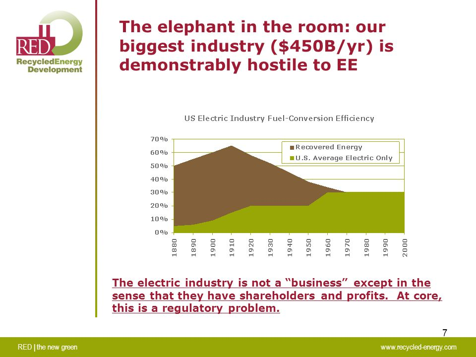 RED | the new greenwww.recycled-energy.com 7 The elephant in the room: our biggest industry ($450B/yr) is demonstrably hostile to EE The electric industry is not a business except in the sense that they have shareholders and profits.