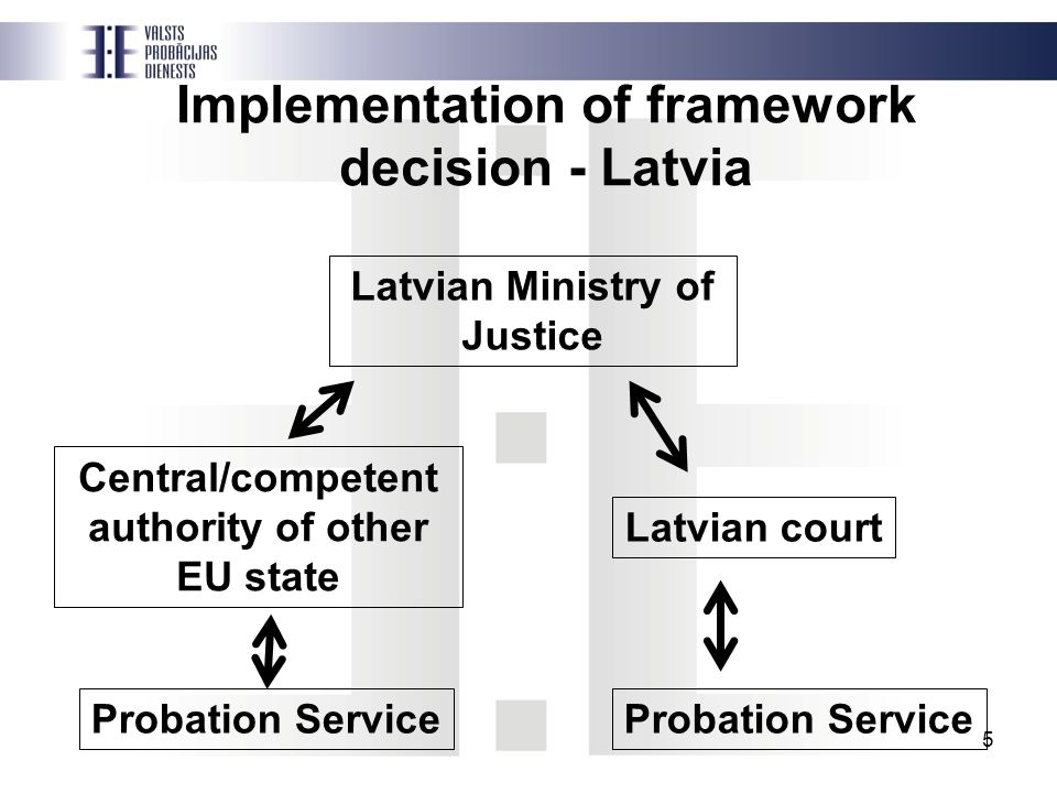 5 Implementation of framework decision - Latvia Central/competent authority of other EU state Latvian Ministry of Justice Latvian court Probation Service