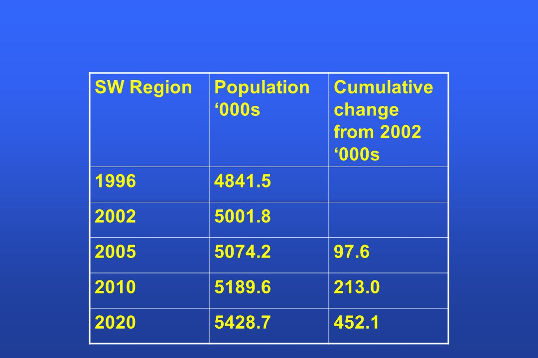 SW RegionPopulation '000s Cumulative change from 2002 '000s 19964841.5 20025001.8 20055074.297.6 20105189.6213.0 20205428.7452.1