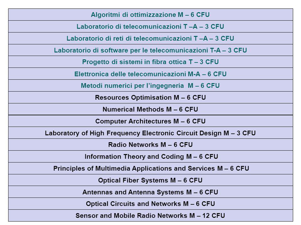 Laboratorio di reti di telecomunicazioni T –A – 3 CFU Elettronica delle telecomunicazioni M-A – 6 CFU Laboratorio di software per le telecomunicazioni T-A – 3 CFU Progetto di sistemi in fibra ottica T – 3 CFU Metodi numerici per l'ingegneria M – 6 CFU Resources Optimisation M – 6 CFU Numerical Methods M – 6 CFU Radio Networks M – 6 CFU Information Theory and Coding M – 6 CFU Principles of Multimedia Applications and Services M – 6 CFU Optical Fiber Systems M – 6 CFU Antennas and Antenna Systems M – 6 CFU Optical Circuits and Networks M – 6 CFU Computer Architectures M – 6 CFU Laboratory of High Frequency Electronic Circuit Design M – 3 CFU Sensor and Mobile Radio Networks M – 12 CFU Laboratorio di telecomunicazioni T –A – 3 CFU Algoritmi di ottimizzazione M – 6 CFU