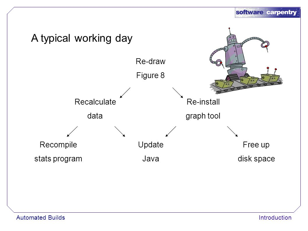 Automated BuildsIntroduction A typical working day Re-draw Figure 8 Recalculate data Re-install graph tool Recompile stats program Update Java Free up
