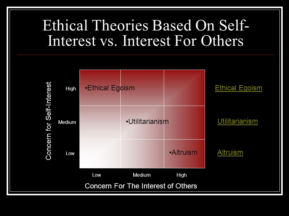Ethical Theories Based On Self- Interest vs.