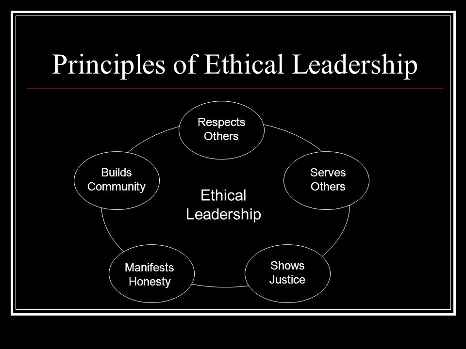 Principles of Ethical Leadership Ethical Leadership Respects Others Serves Others Shows Justice Builds Community Manifests Honesty