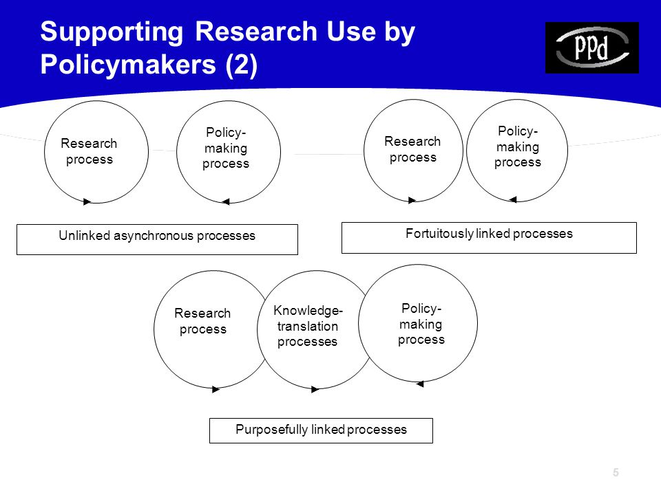 5 Supporting Research Use by Policymakers (2) Policy- making process ◄ Unlinked asynchronous processes Research process ► Fortuitously linked processes Policy- making process ◄ Research process ► Research process ► Knowledge- translation processes ► Policy- making process ◄ Purposefully linked processes
