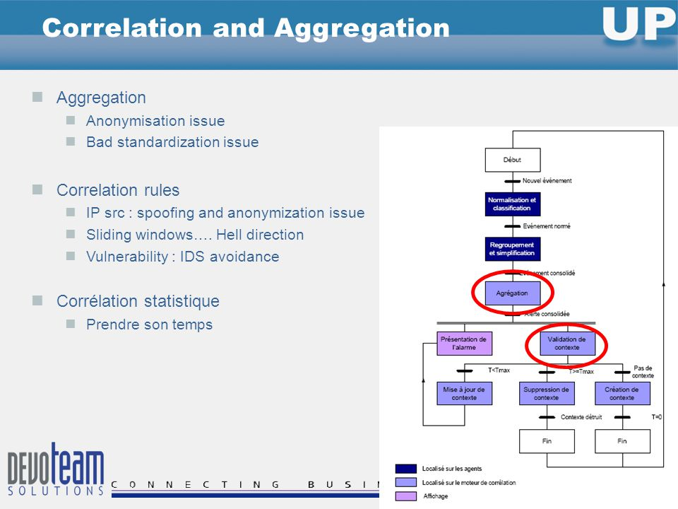 Correlation and Aggregation Aggregation Anonymisation issue Bad standardization issue Correlation rules IP src : spoofing and anonymization issue Sliding windows….