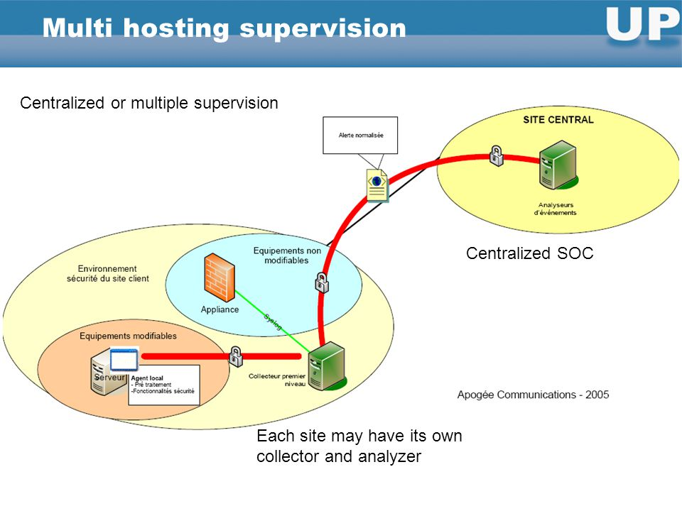Multi hosting supervision Each site may have its own collector and analyzer Centralized SOC Centralized or multiple supervision