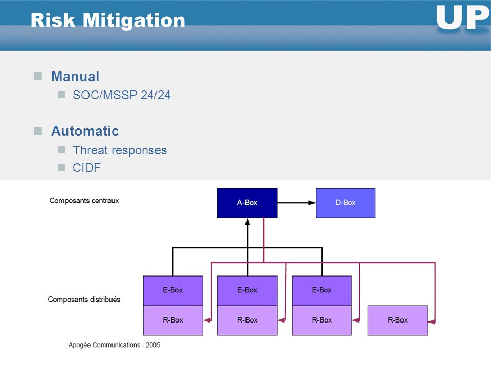 Manual SOC/MSSP 24/24 Automatic Threat responses CIDF Risk Mitigation