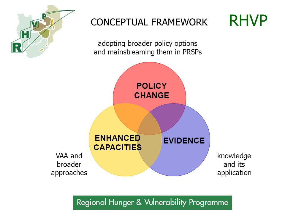 RHVP POLICY CHANGE ENHANCED CAPACITIES EVIDENCE CONCEPTUAL FRAMEWORK knowledge and its application VAA and broader approaches adopting broader policy options and mainstreaming them in PRSPs