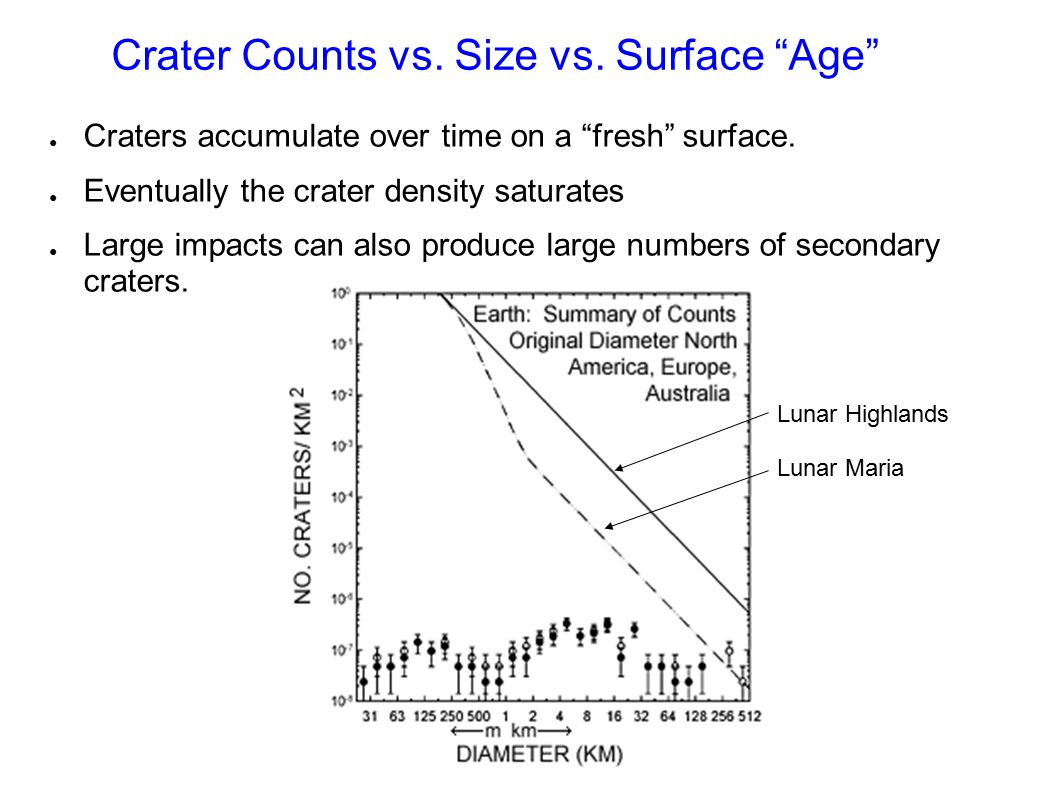 Crater Counts vs. Size vs. Surface Age ● Craters accumulate over time on a fresh surface.