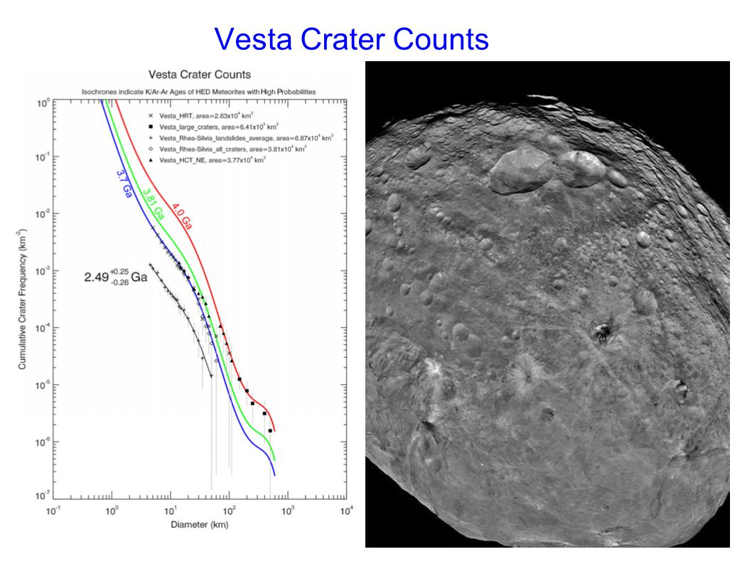Vesta Crater Counts