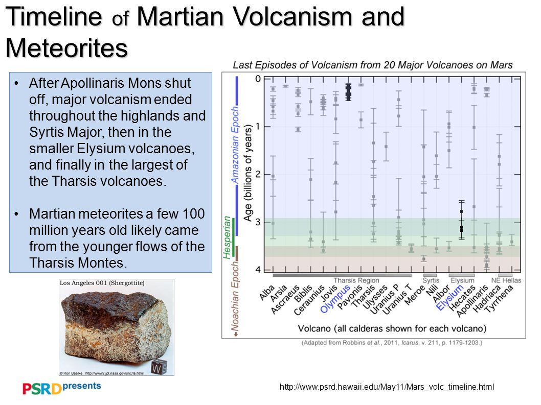 http://www.psrd.hawaii.edu/May11/Mars_volc_timeline.html Timeline of Martian Volcanism and Meteorites After Apollinaris Mons shut off, major volcanism