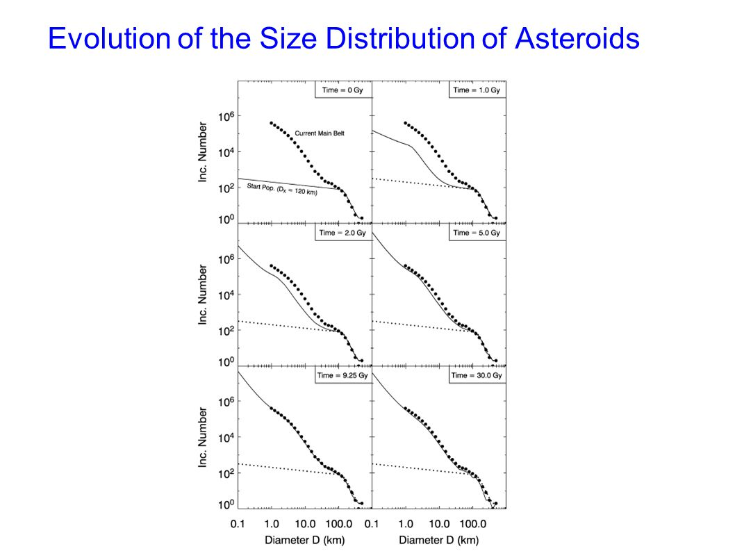 Evolution of the Size Distribution of Asteroids