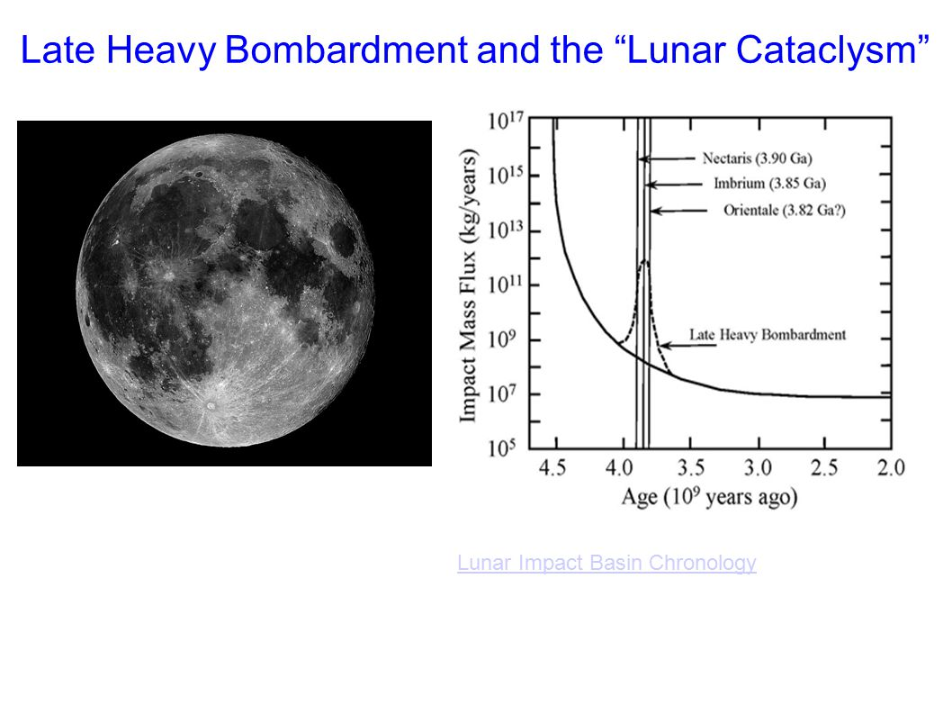 Late Heavy Bombardment and the Lunar Cataclysm Lunar Impact Basin Chronology