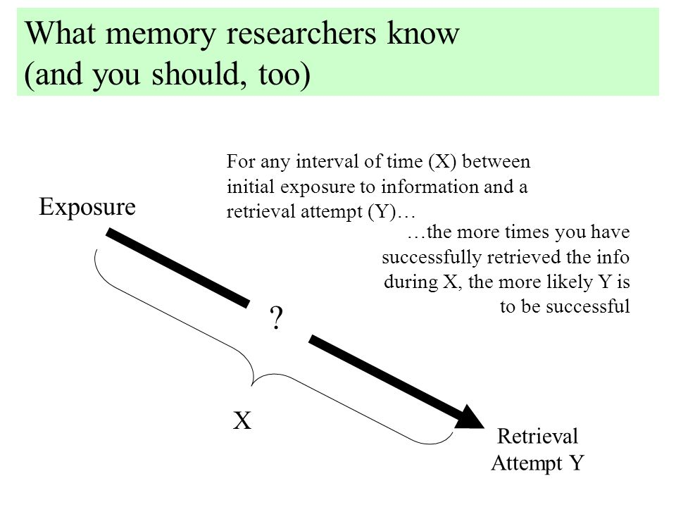 Exposure ? Retrieval Attempt Y X For any interval of time (X) between initial exposure to information and a retrieval attempt (Y)… …the more times you