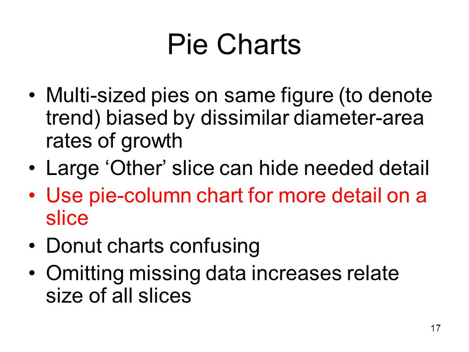 17 Pie Charts Multi-sized pies on same figure (to denote trend) biased by dissimilar diameter-area rates of growth Large 'Other' slice can hide needed