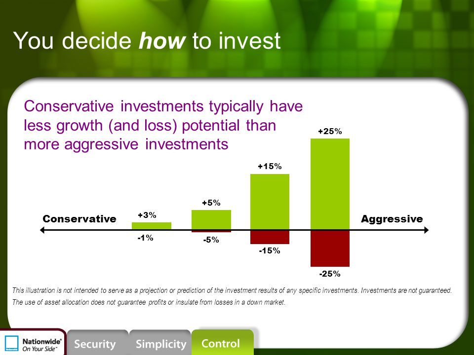 You decide how to invest Conservative investments typically have less growth (and loss) potential than more aggressive investments -5% +5% +15% -15% +