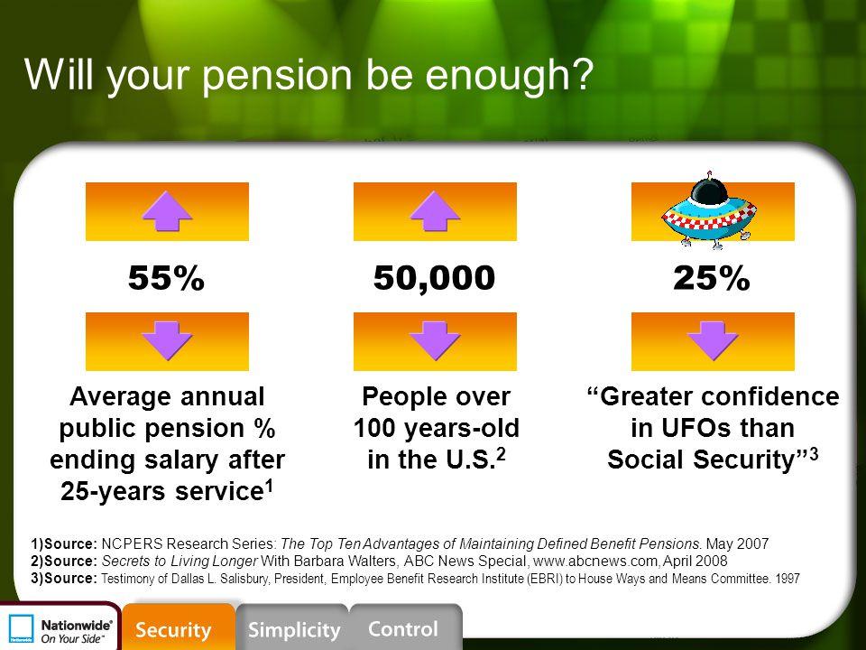 50% 33%84,000 Will your pension be enough? 1)Source: NCPERS Research Series: The Top Ten Advantages of Maintaining Defined Benefit Pensions. May 2007