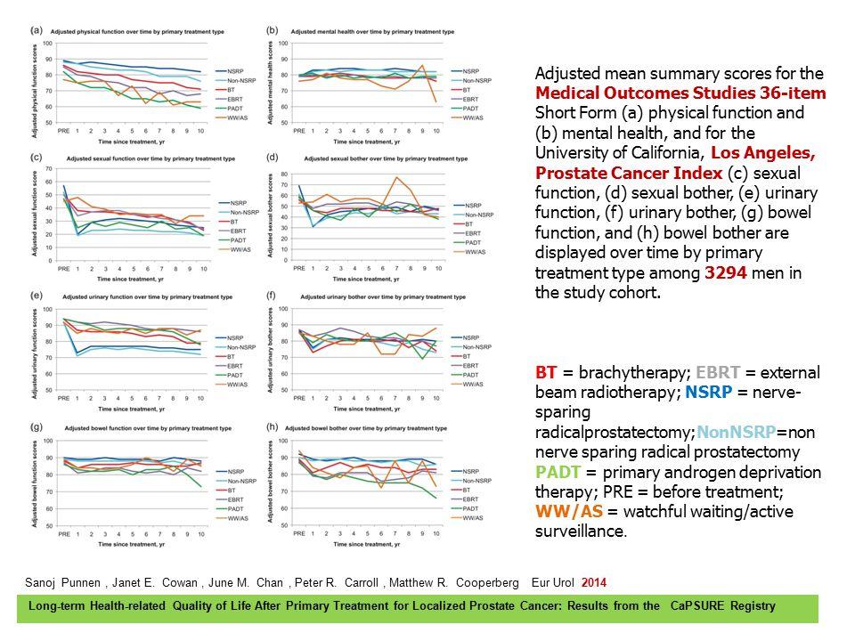 Sanoj Punnen, Janet E. Cowan, June M. Chan, Peter R. Carroll, Matthew R. Cooperberg Eur Urol 2014 Long-term Health-related Quality of Life After Prima
