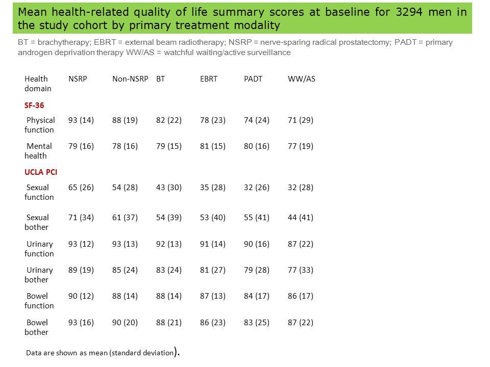 Health domain NSRPNon-NSRPBTEBRTPADTWW/AS SF-36 Physical function 93 (14)88 (19)82 (22)78 (23)74 (24)71 (29) Mental health 79 (16)78 (16)79 (15)81 (15