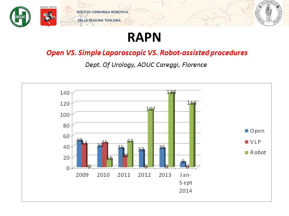 RAPN POLO DI CHIRURGIA ROBOTICA DELLA REGIONE TOSCANA Dept. Of Urology, AOUC Careggi, Florence Open VS. Simple Laparoscopic VS. Robot-assisted procedu
