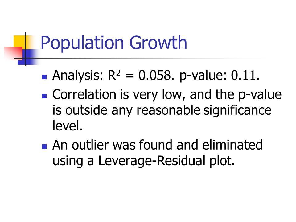 Analysis: R 2 = 0.058. p-value: 0.11.