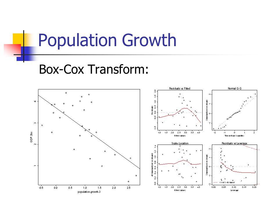 Population Growth Box-Cox Transform: