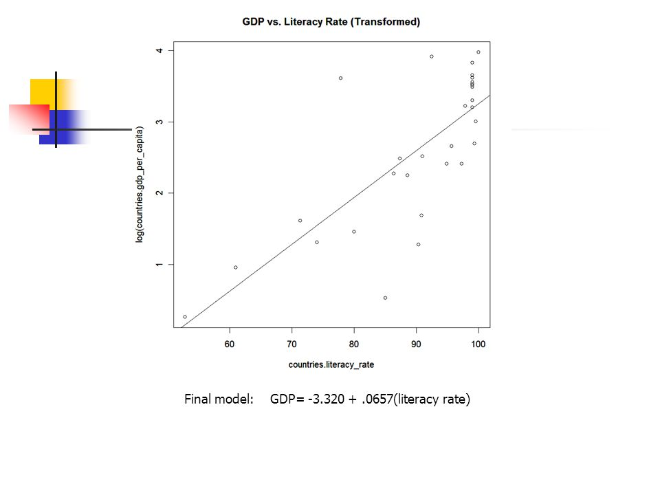 Final model: GDP= -3.320 +.0657(literacy rate)