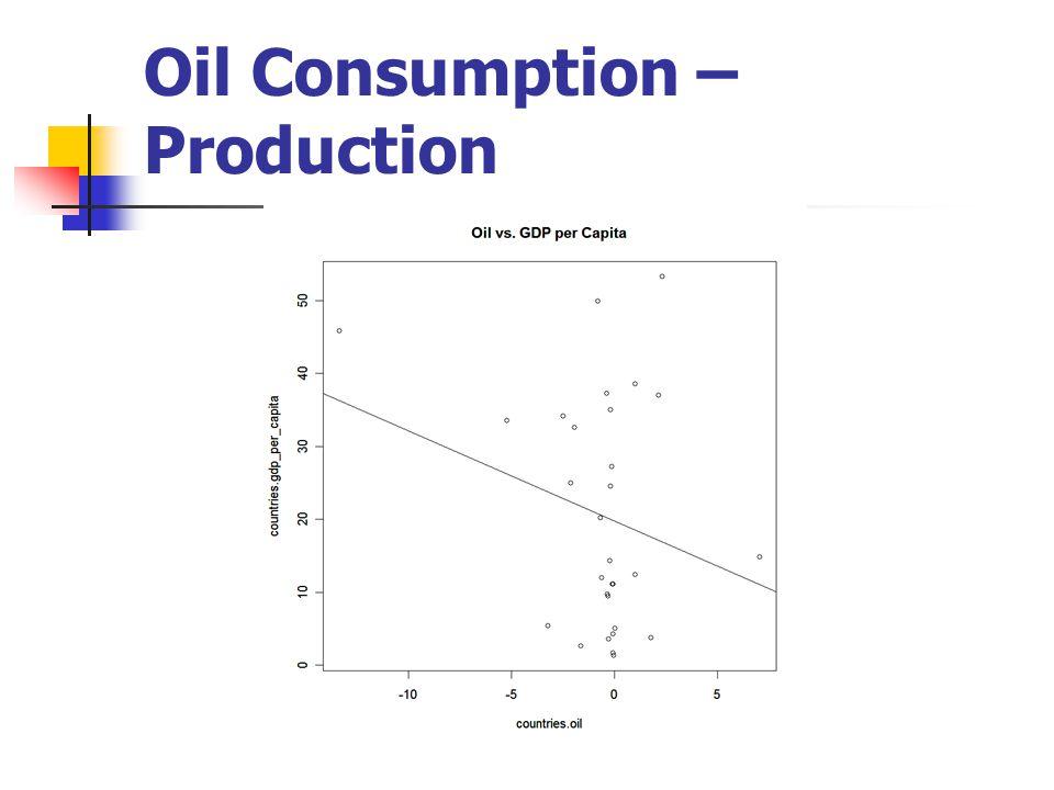 Oil Consumption – Production