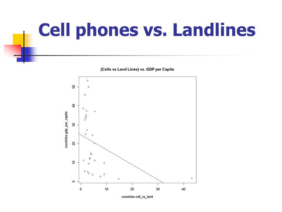 Cell phones vs. Landlines
