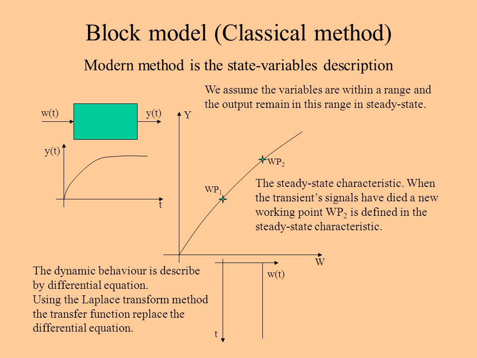 Block model (Classical method) w(t)y(t) W Y w(t) y(t) t t The steady-state characteristic. When the transient's signals have died a new working point