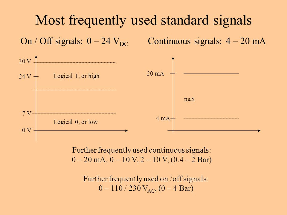 Most frequently used standard signals On / Off signals: 0 – 24 V DC Continuous signals: 4 – 20 mA 24 V 0 V max Logical 0, or low 30 V 20 mA 7 V7 V 4 mA Logical 1, or high Further frequently used continuous signals: 0 – 20 mA, 0 – 10 V, 2 – 10 V, (0.4 – 2 Bar) Further frequently used on /off signals: 0 – 110 / 230 V AC, (0 – 4 Bar)