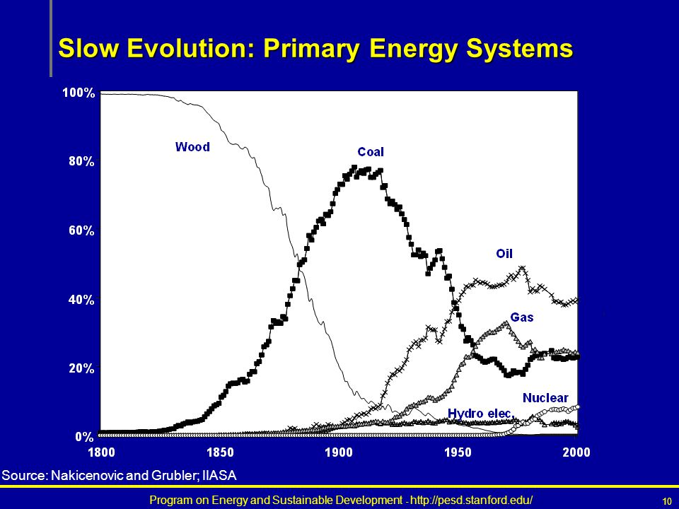 Program on Energy and Sustainable Development - http://pesd.stanford.edu/ 10 Slow Evolution: Primary Energy Systems Source: Nakicenovic and Grubler; IIASA